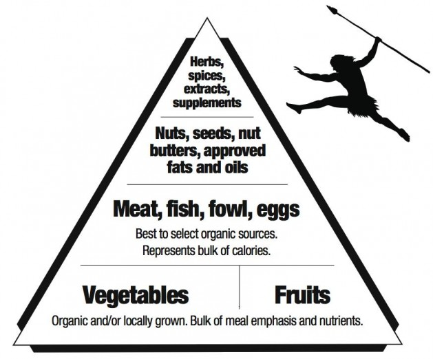 paleo-lifestyle-real-food-pyramid-2